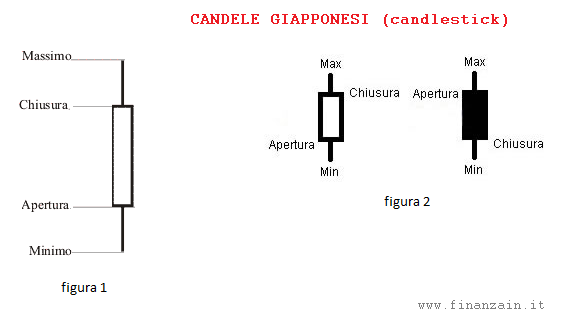 candlestick - Candele giapponesi